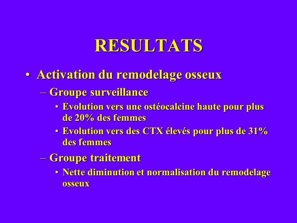 RESULTATS Activation du remodelage osseuxActivation du remodelage osseux –Groupe surveillance Evolution vers une ostéocalcine haute pour plus de 20% d
