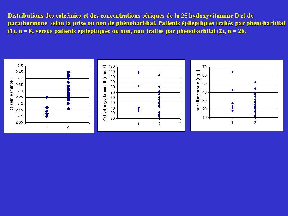 Distributions des calcémies et des concentrations sériques de la 25 hydoxyvitamine D et de parathormone selon la prise ou non de phénobarbital. Patien