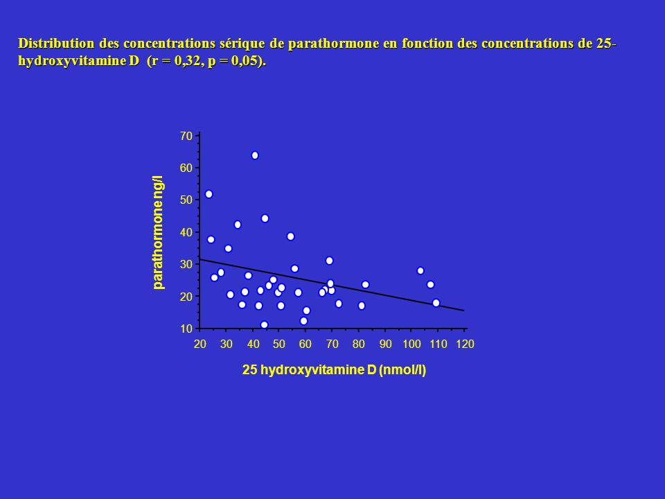 Distribution des concentrations sérique de parathormone en fonction des concentrations de 25- hydroxyvitamine D (r = 0,32, p = 0,05).
