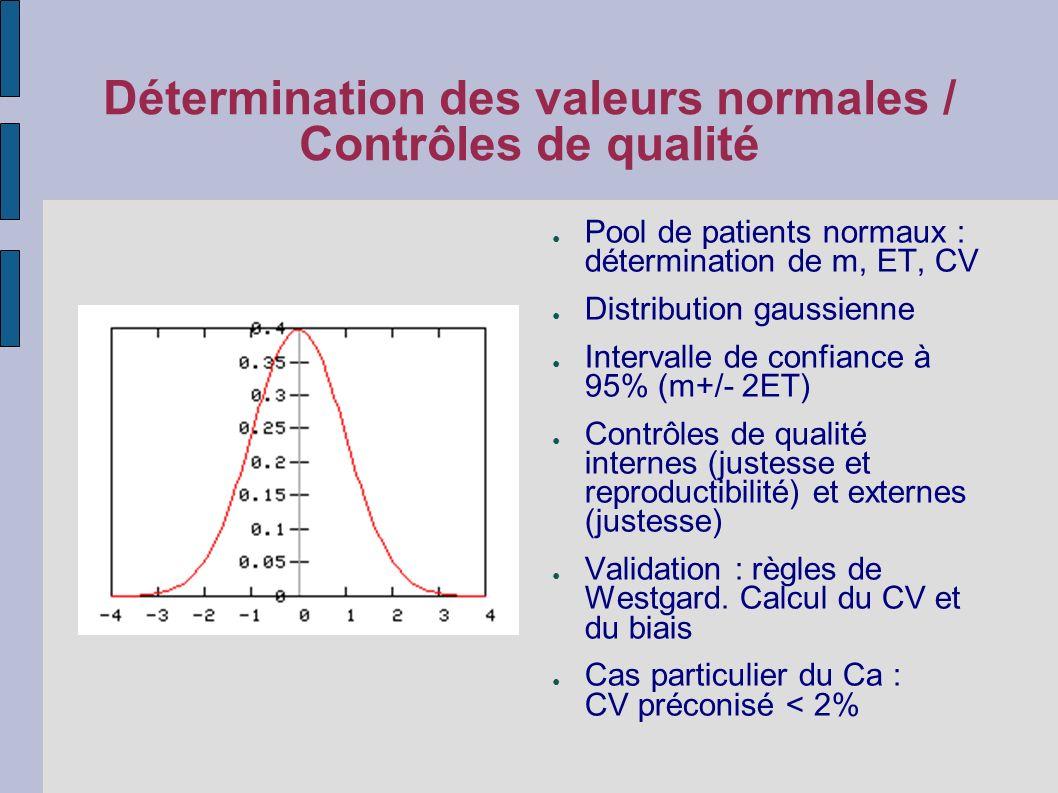 Détermination des valeurs normales / Contrôles de qualité Pool de patients normaux : détermination de m, ET, CV Distribution gaussienne Intervalle de