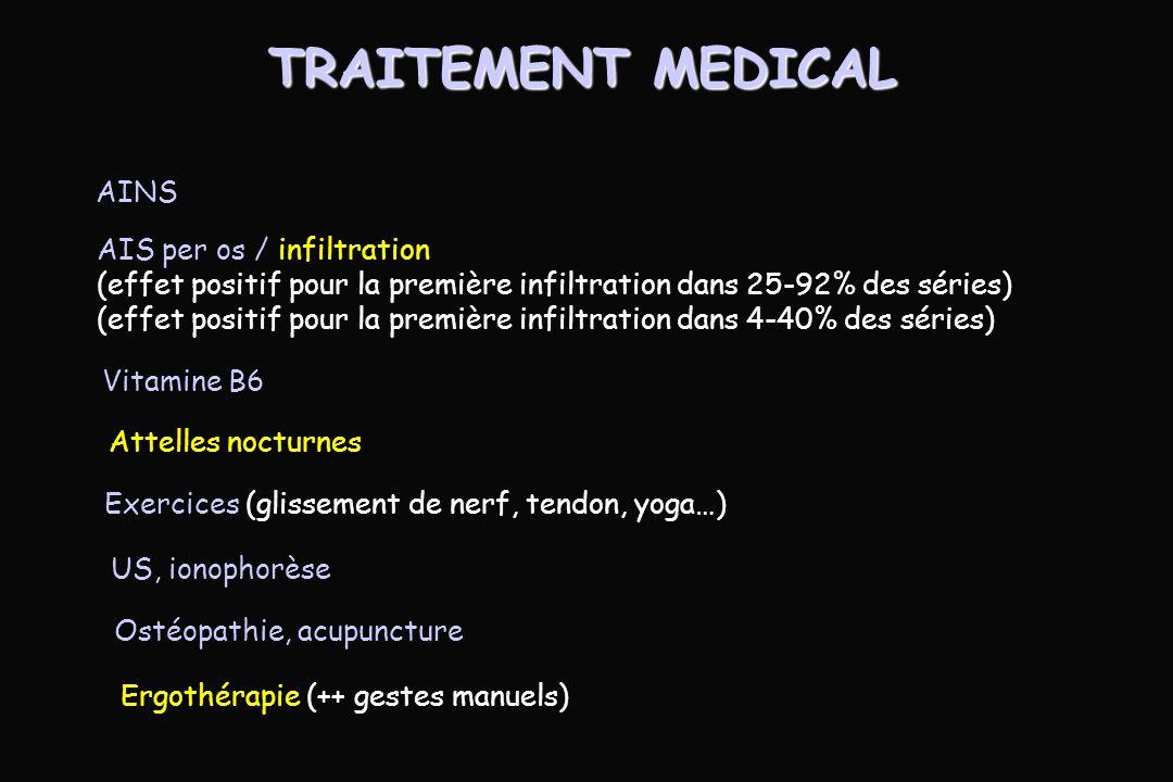 TRAITEMENT MEDICAL AINS AIS per os / infiltration (effet positif pour la première infiltration dans 25-92% des séries) (effet positif pour la première infiltration dans 4-40% des séries) Vitamine B6 Attelles nocturnes Ergothérapie (++ gestes manuels) Exercices (glissement de nerf, tendon, yoga…) US, ionophorèse Ostéopathie, acupuncture