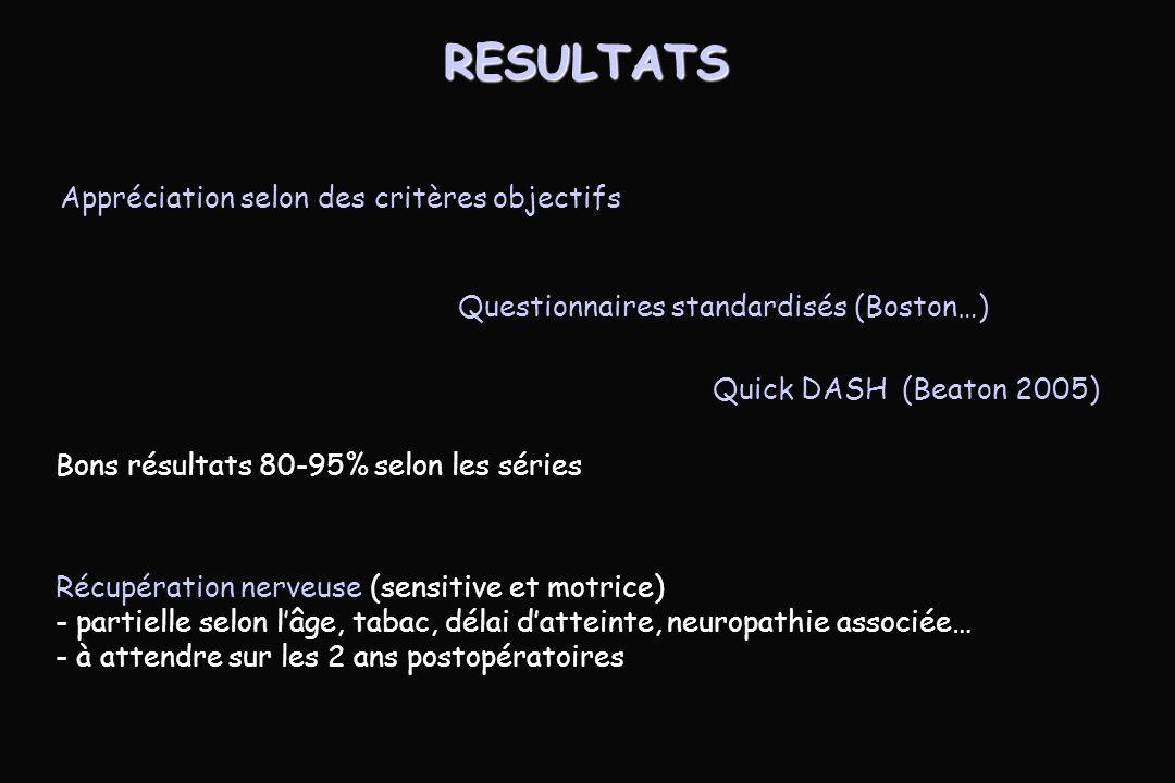RESULTATS Appréciation selon des critères objectifs Bons résultats 80-95% selon les séries Récupération nerveuse (sensitive et motrice) - partielle selon lâge, tabac, délai datteinte, neuropathie associée… - à attendre sur les 2 ans postopératoires Questionnaires standardisés (Boston…) Quick DASH (Beaton 2005)