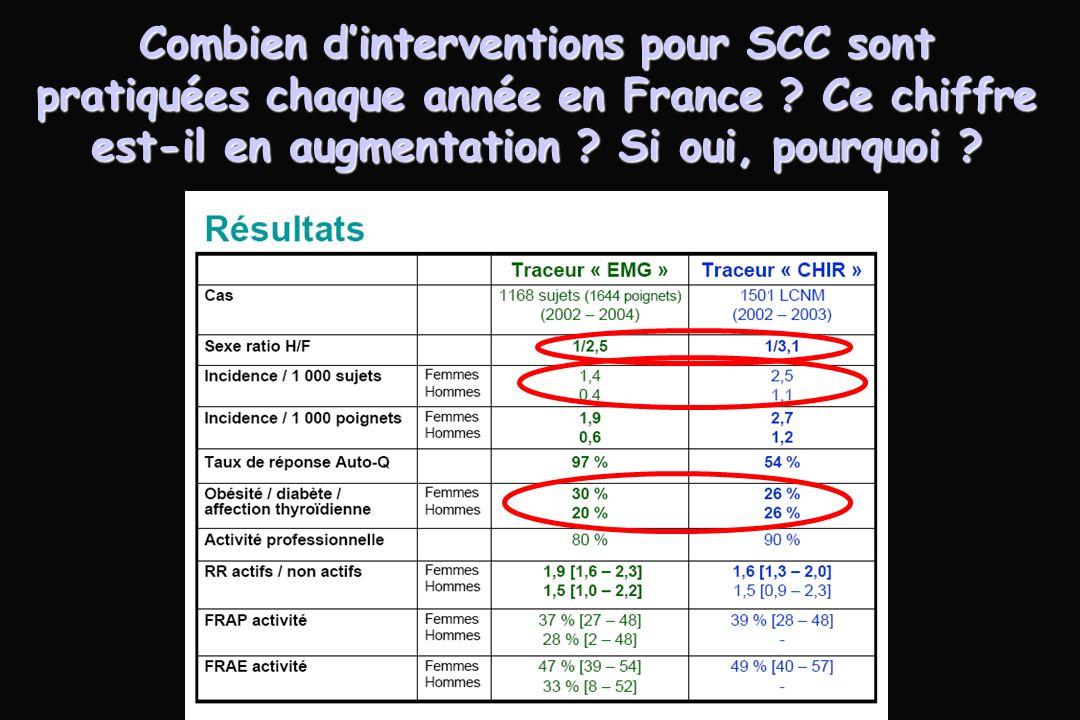 Combien dinterventions pour SCC sont pratiquées chaque année en France .