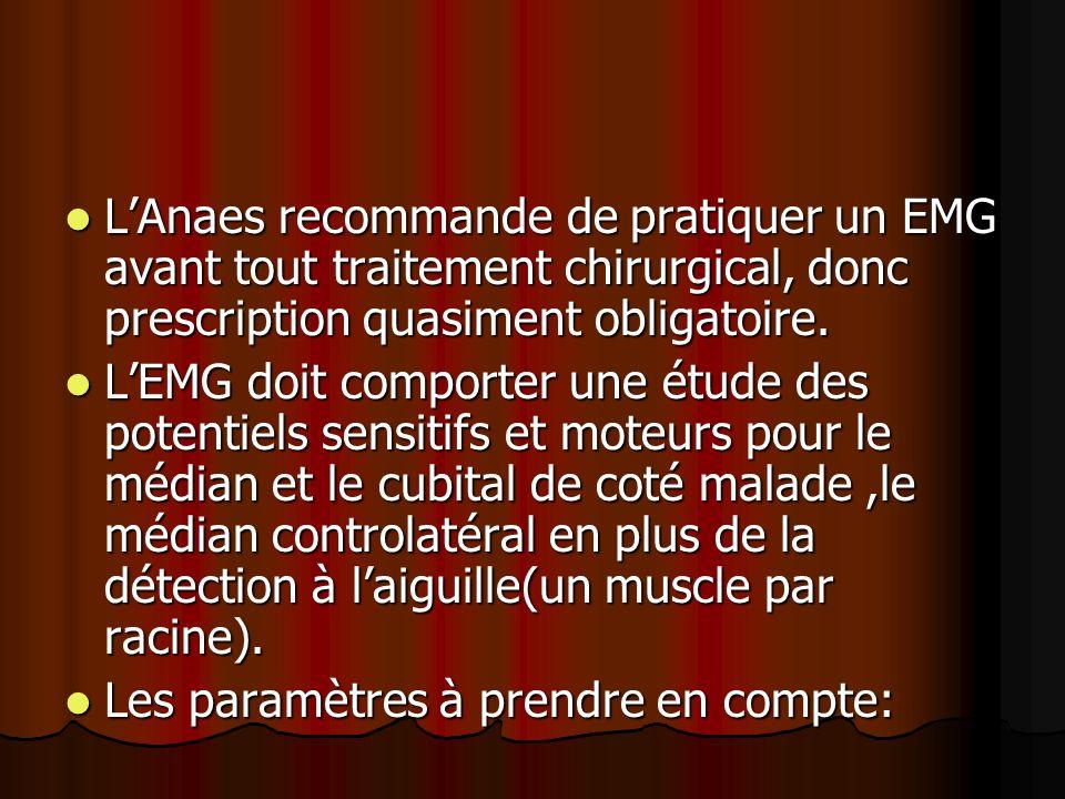 LAnaes recommande de pratiquer un EMG avant tout traitement chirurgical, donc prescription quasiment obligatoire. LAnaes recommande de pratiquer un EM
