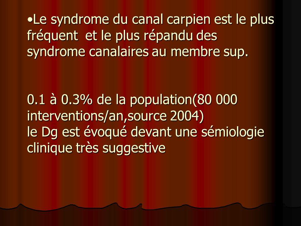 Le syndrome du canal carpien est le plus fréquent et le plus répandu des syndrome canalaires au membre sup. 0.1 à 0.3% de la population(80 000 interve
