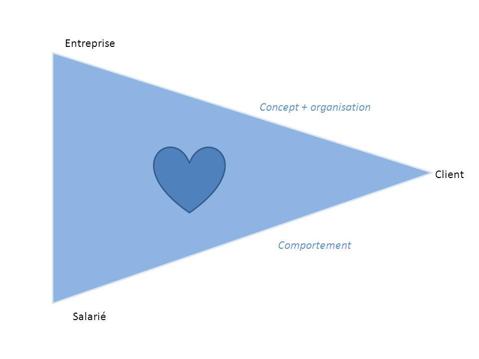 Entreprise Salarié Client Concept + organisation Comportement