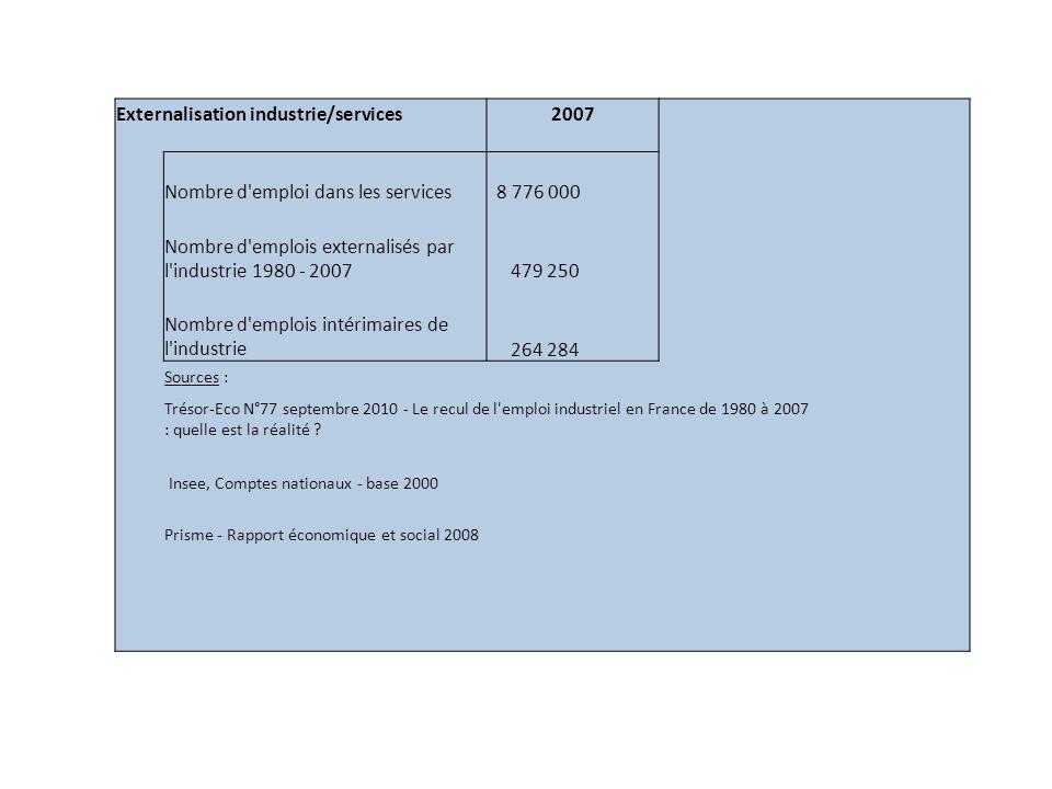 Externalisation industrie/services2007 Nombre d emploi dans les services 8 776 000 Nombre d emplois externalisés par l industrie 1980 - 2007 479 250 Nombre d emplois intérimaires de l industrie 264 284 Sources : Trésor-Eco N°77 septembre 2010 - Le recul de l emploi industriel en France de 1980 à 2007 : quelle est la réalité .