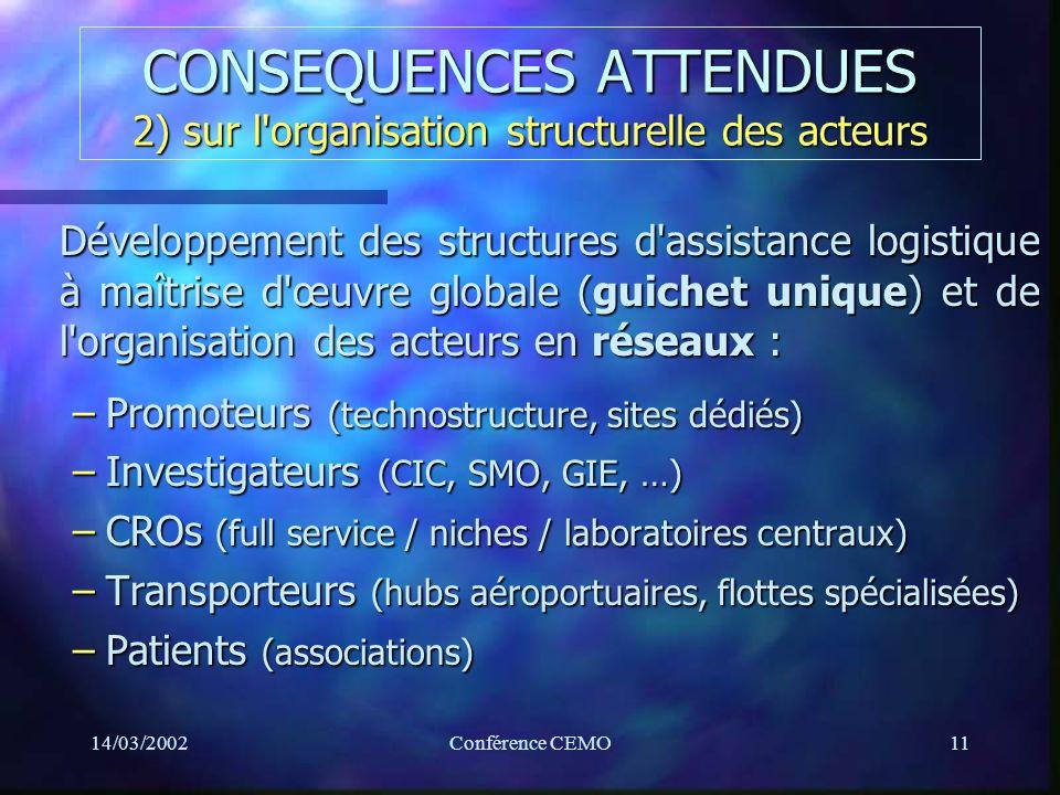 14/03/2002Conférence CEMO11 CONSEQUENCES ATTENDUES 2) sur l organisation structurelle des acteurs Développement des structures d assistance logistique à maîtrise d œuvre globale (guichet unique) et de l organisation des acteurs en réseaux : –Promoteurs (technostructure, sites dédiés) –Investigateurs (CIC, SMO, GIE, …) –CROs (full service / niches / laboratoires centraux) –Transporteurs (hubs aéroportuaires, flottes spécialisées) –Patients (associations)