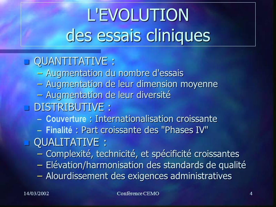 14/03/2002Conférence CEMO4 L EVOLUTION des essais cliniques n QUANTITATIVE : –Augmentation du nombre d essais –Augmentation de leur dimension moyenne –Augmentation de leur diversité n DISTRIBUTIVE : – : Internationalisation croissante – Couverture : Internationalisation croissante – : Part croissante des Phases IV – Finalité : Part croissante des Phases IV n QUALITATIVE : –Complexité, technicité, et spécificité croissantes –Elévation/harmonisation des standards de qualité –Alourdissement des exigences administratives
