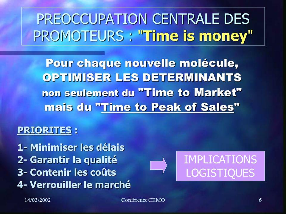 14/03/2002Conférence CEMO6 PREOCCUPATION CENTRALE DES PROMOTEURS : Time is money Pour chaque nouvelle molécule, OPTIMISER LES DETERMINANTS non seulement du Time to Market mais du Time to Peak of Sales PRIORITES : 1- Minimiser les délais 2- Garantir la qualité 3- Contenir les coûts 4- Verrouiller le marché IMPLICATIONS LOGISTIQUES
