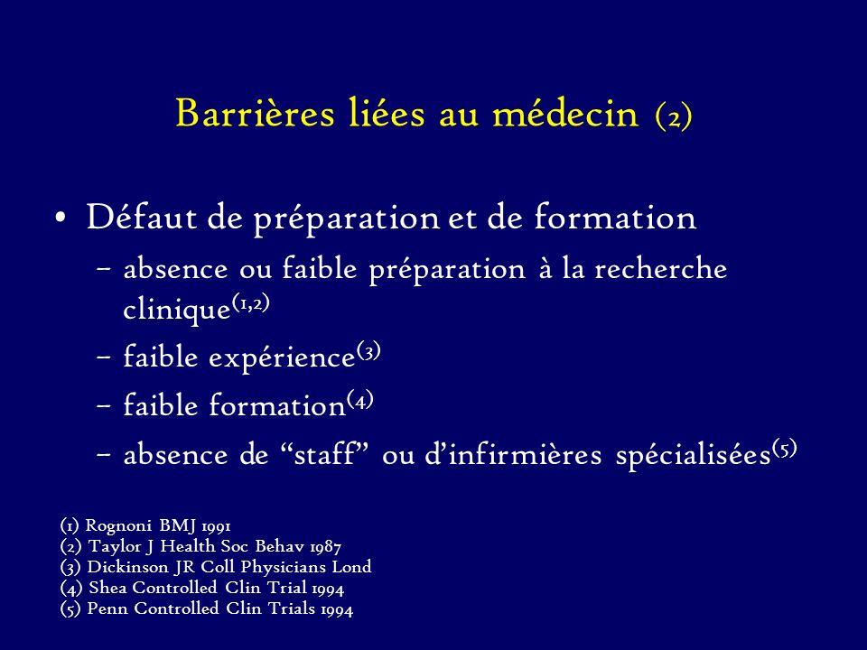 Barrières liées au médecin (2) Défaut de préparation et de formation –absence ou faible préparation à la recherche clinique (1,2) –faible expérience (