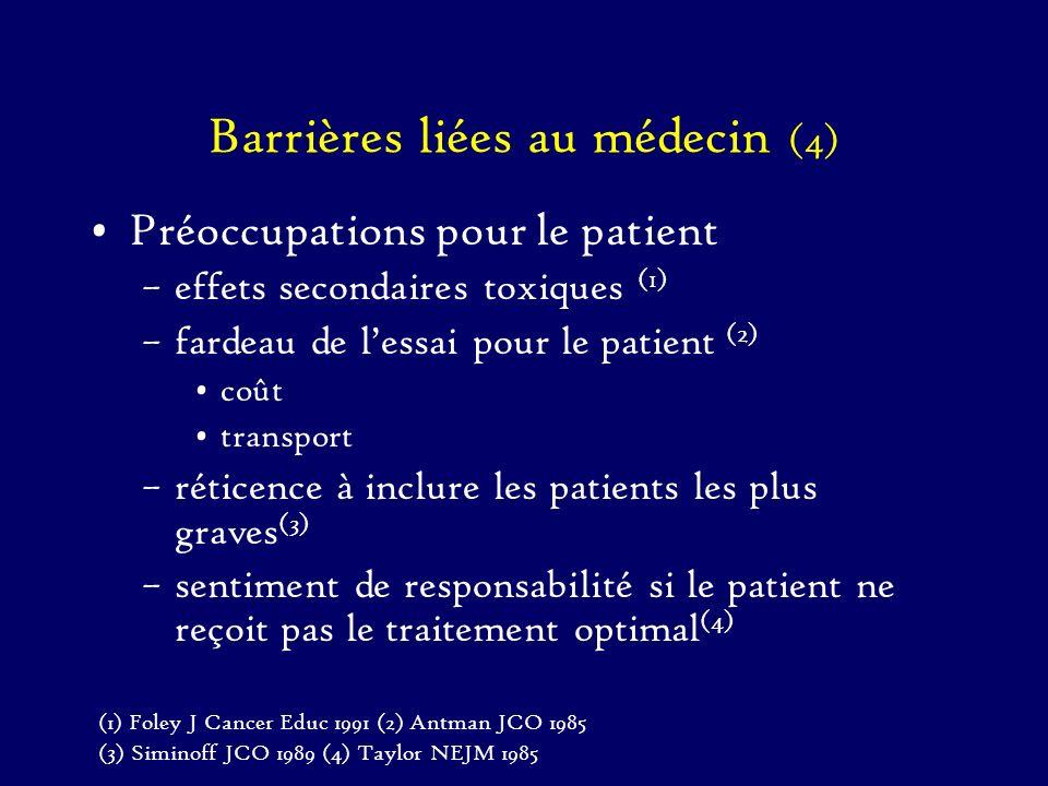 Barrières liées au médecin (4) Préoccupations pour le patient –effets secondaires toxiques (1) –fardeau de lessai pour le patient (2) coût transport –