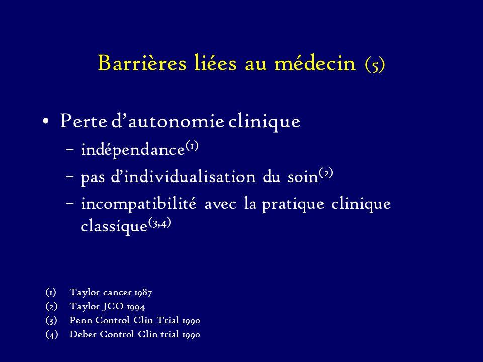 Barrières liées au médecin (5) Perte dautonomie clinique –indépendance (1) –pas dindividualisation du soin (2) –incompatibilité avec la pratique clini
