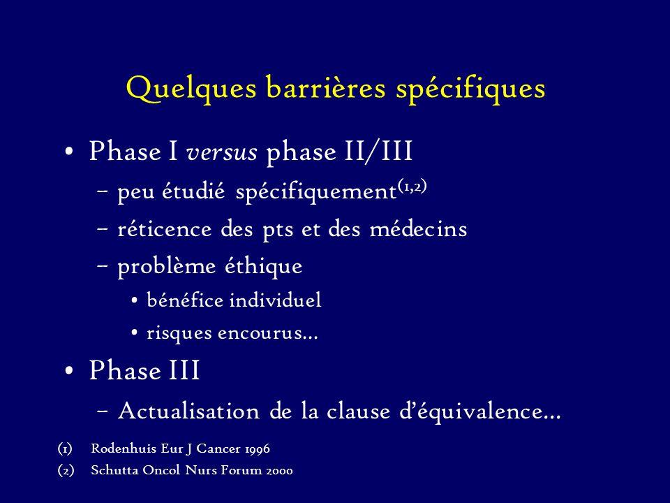 Quelques barrières spécifiques Phase I versus phase II/III –peu étudié spécifiquement (1,2) –réticence des pts et des médecins –problème éthique bénéf