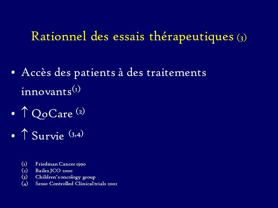Barrières liées au médecin (4) Préoccupations pour le patient –effets secondaires toxiques (1) –fardeau de lessai pour le patient (2) coût transport –réticence à inclure les patients les plus graves (3) –sentiment de responsabilité si le patient ne reçoit pas le traitement optimal (4) (1) Foley J Cancer Educ 1991 (2) Antman JCO 1985 (3) Siminoff JCO 1989 (4) Taylor NEJM 1985