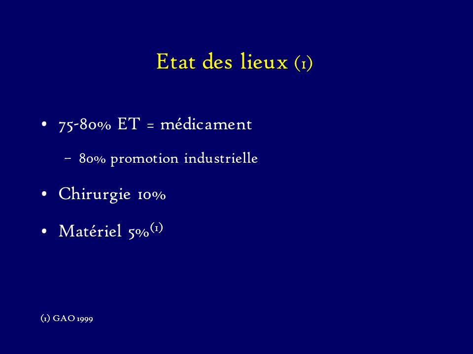 Etat des lieux (1) 75-80% ET = médicament –80% promotion industrielle Chirurgie 10% Matériel 5% (1) (1) GAO 1999