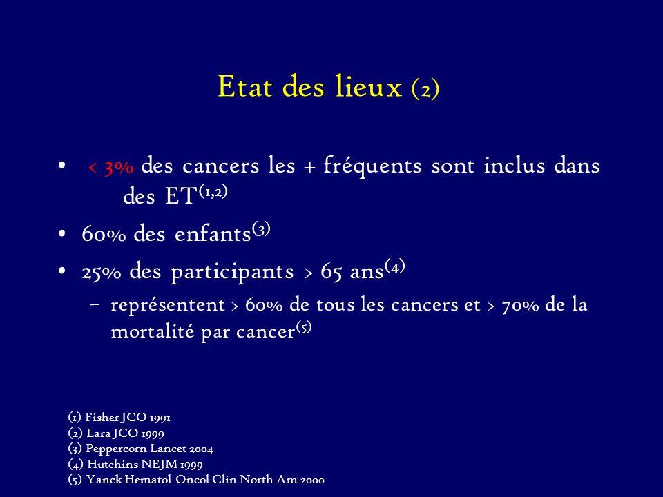 Etat des lieux (2) < 3% des cancers les + fréquents sont inclus dans des ET (1,2) 60% des enfants (3) 25% des participants > 65 ans (4) –représentent