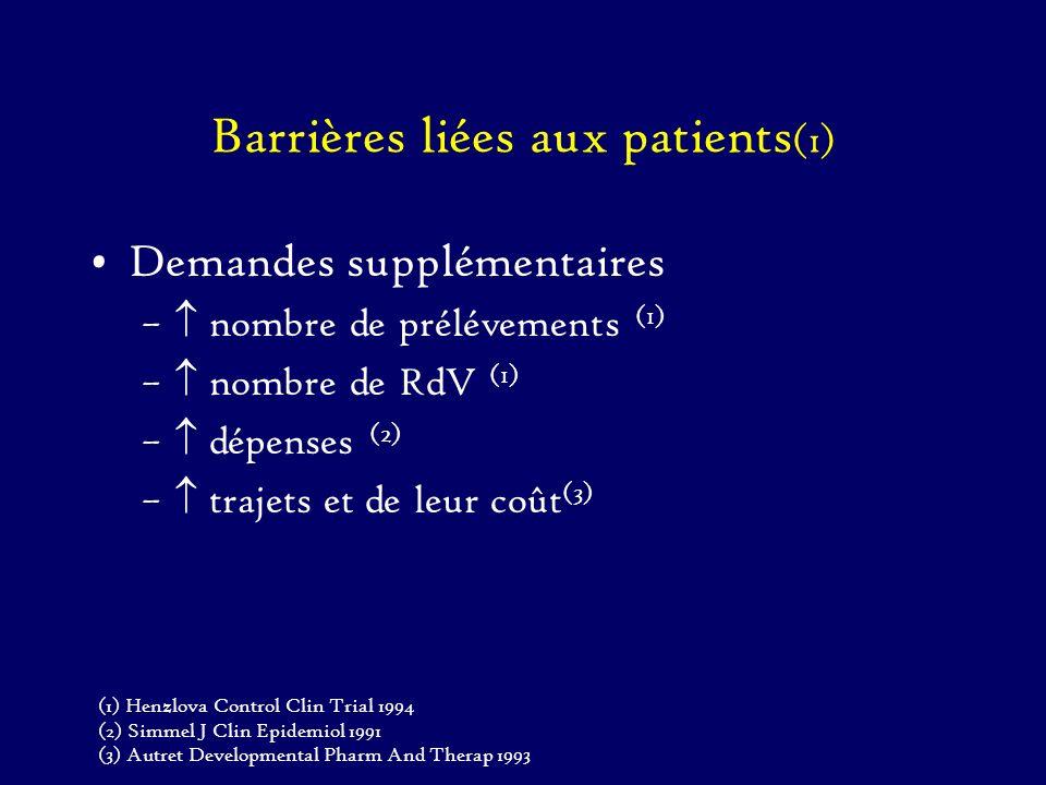 Barrières liées aux patients (2) Demandes Spécifiques du patient –Préférence pour un traitement donné (ou pas de traitement) (1) Pb récurrent du placebo Réticence sur la randomisation –Inquiétude sur le résultat de lessai (2) (1)Jack BMJ 1990 (2)Jensen Eur J Cancer 1993 (3)Deber Control Clin Trial 1990