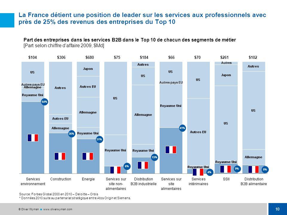 9 © Oliver Wyman www.oliverwyman.com La France est leader sur 30% des segments de service, dans le top 3 mondial sur 60% des segments, et dans le top
