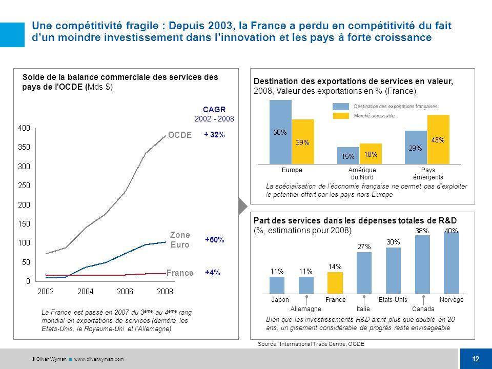 11 © Oliver Wyman www.oliverwyman.com Dans un environnement qui évolue, la France des services est caractérisée par des fragilités qui lexposent à 3 t