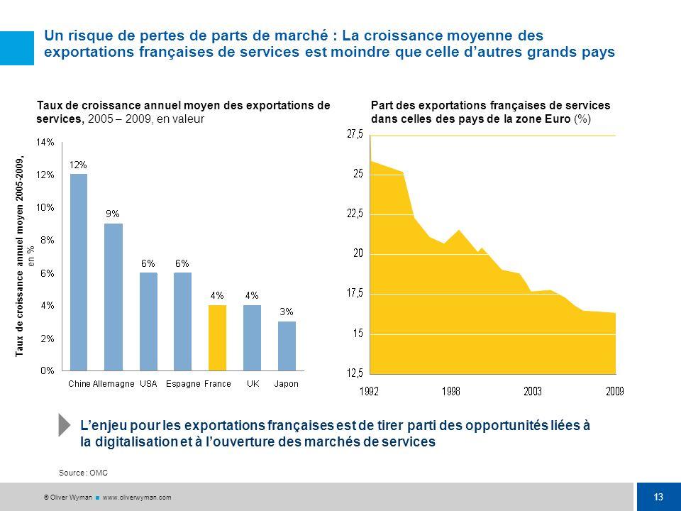 12 © Oliver Wyman www.oliverwyman.com Une compétitivité fragile : Depuis 2003, la France a perdu en compétitivité du fait dun moindre investissement d