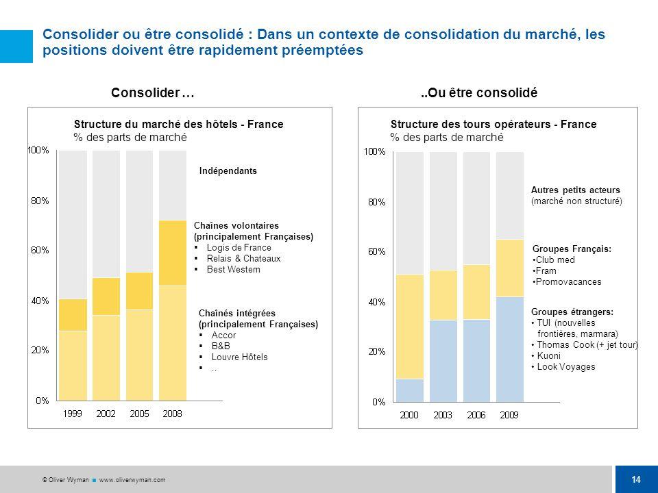 13 © Oliver Wyman www.oliverwyman.com Un risque de pertes de parts de marché : La croissance moyenne des exportations françaises de services est moind