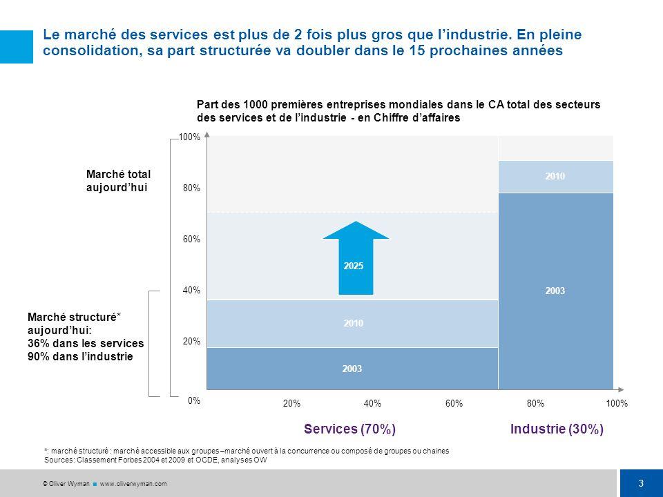 3 © Oliver Wyman www.oliverwyman.com Le marché des services est plus de 2 fois plus gros que lindustrie.