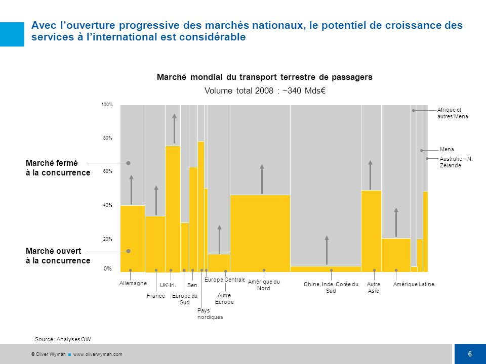5 © Oliver Wyman www.oliverwyman.com Une croissance continue depuis 1945: 85% de la croissance, nourrie par 4 phénomènes cumulatifs Evolution de la pa