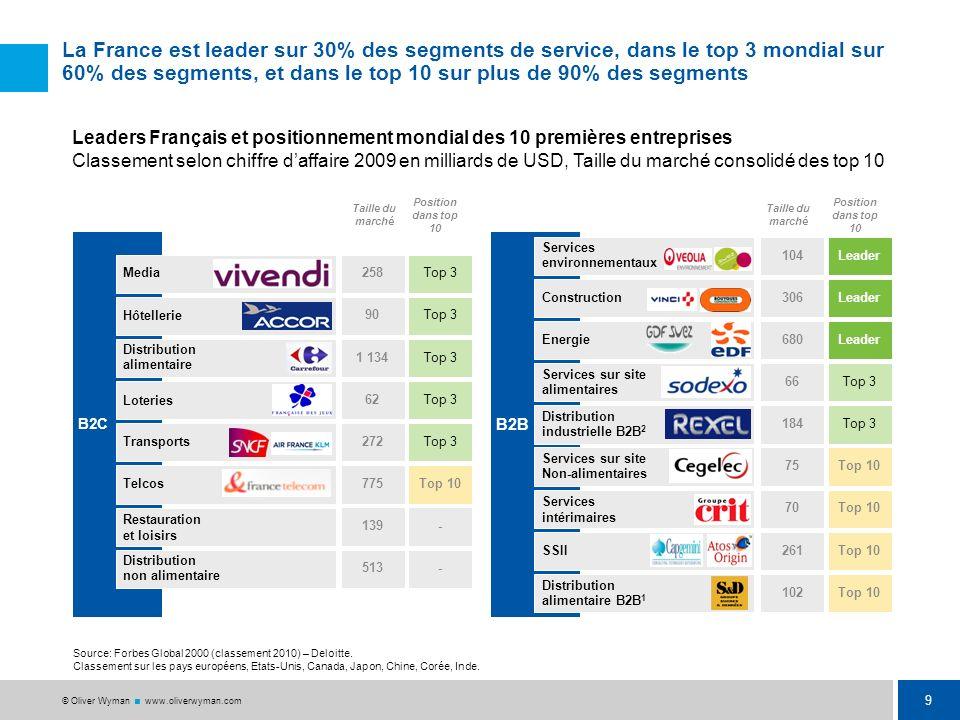 8 © Oliver Wyman www.oliverwyman.com … tout en consolidant leur marché local et en améliorant la performance opérationnelle (coûts et revenus) dans un