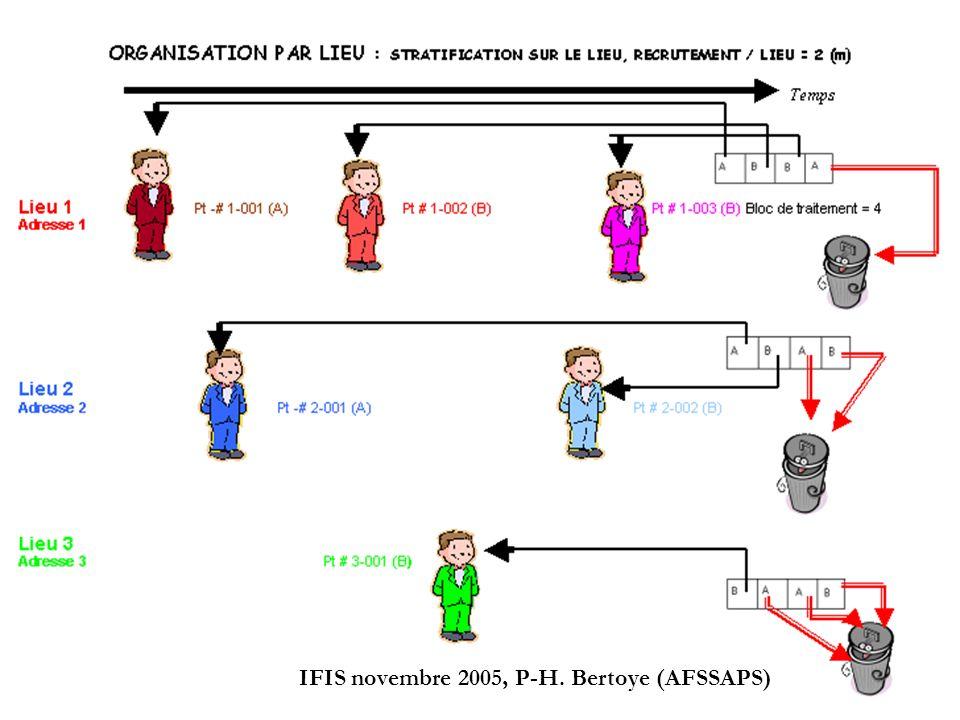 15 IFIS novembre 2005, P-H. Bertoye (AFSSAPS)