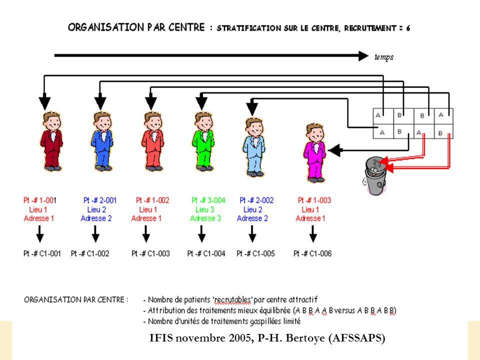 16 IFIS novembre 2005, P-H. Bertoye (AFSSAPS)