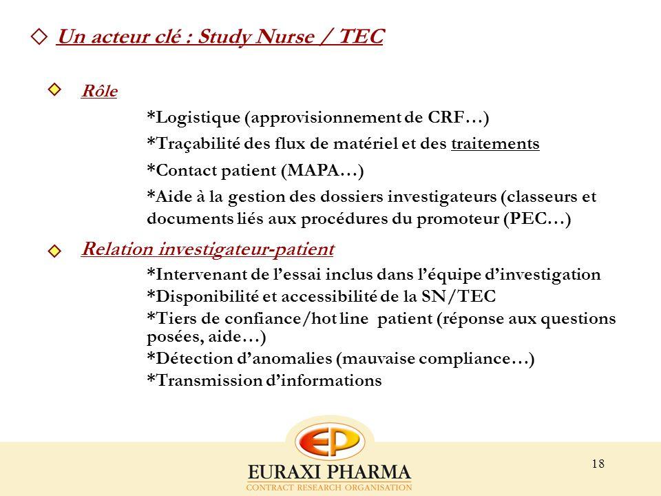 18 Rôle *Logistique (approvisionnement de CRF…) *Traçabilité des flux de matériel et des traitements *Contact patient (MAPA…) *Aide à la gestion des d