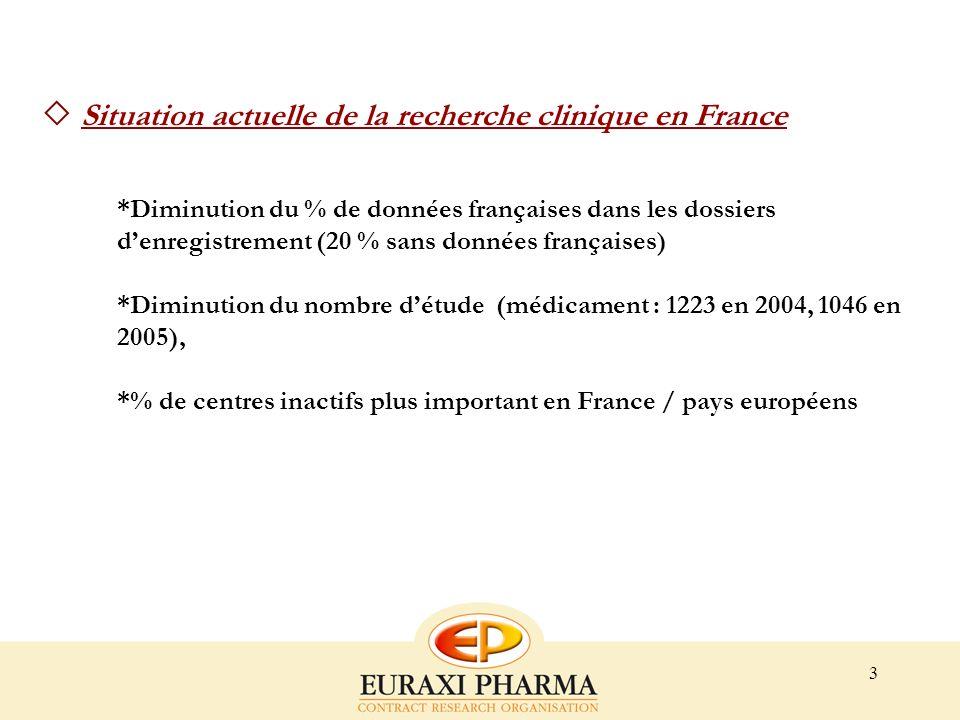 3 Situation actuelle de la recherche clinique en France *Diminution du % de données françaises dans les dossiers denregistrement (20 % sans données fr