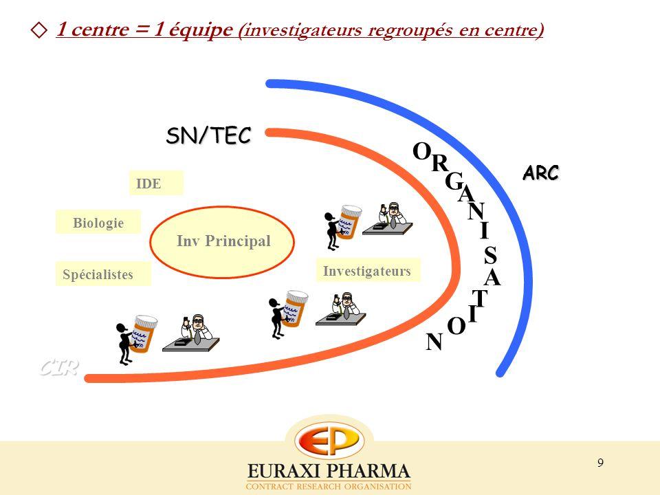 9 Investigateurs Promoteur ARC Inv Principal SN/TEC IDE Spécialistes CIR Biologie O R G A N I S A N O T I 1 centre = 1 équipe (investigateurs regroupé