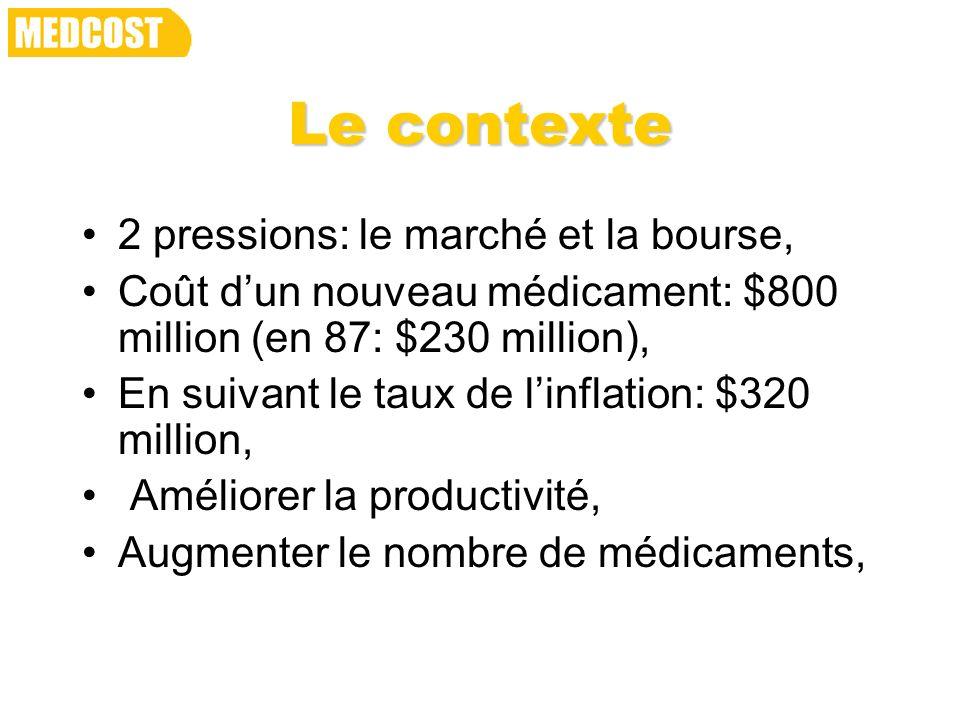 Le contexte 2 pressions: le marché et la bourse, Coût dun nouveau médicament: $800 million (en 87: $230 million), En suivant le taux de linflation: $3