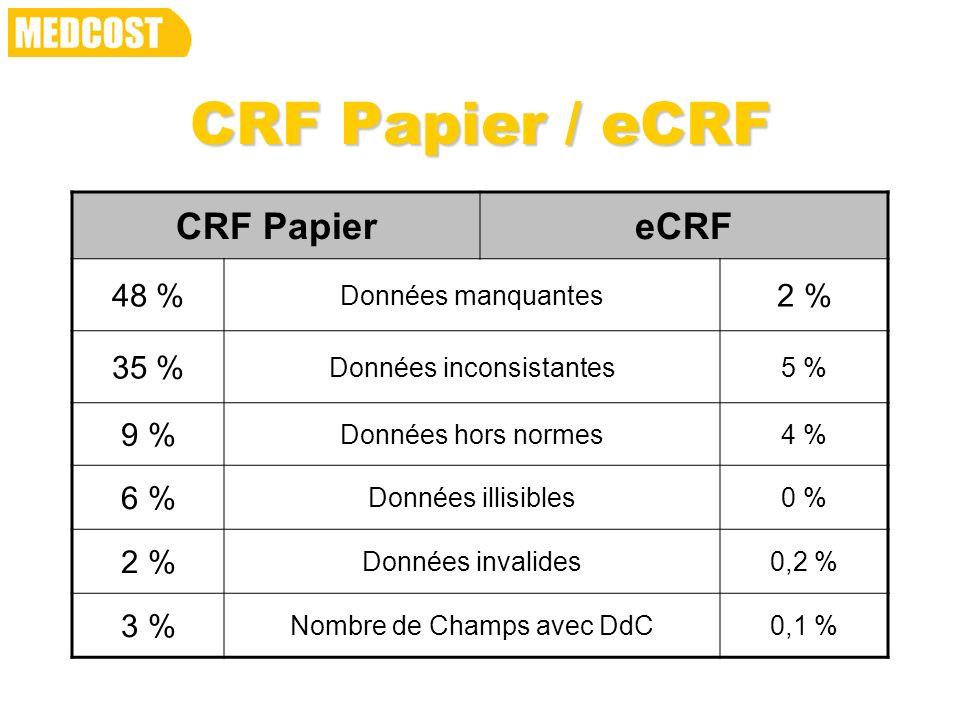 CRF Papier / eCRF CRF PapiereCRF 48 % Données manquantes 2 % 35 % Données inconsistantes5 % 9 % Données hors normes4 % 6 % Données illisibles0 % 2 % D