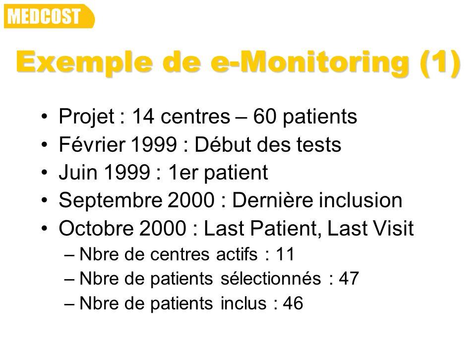 Exemple de e-Monitoring (1) Projet : 14 centres – 60 patients Février 1999 : Début des tests Juin 1999 : 1er patient Septembre 2000 : Dernière inclusi