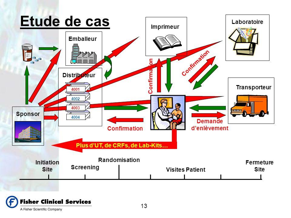 13 Etude de cas Imprimeur Laboratoire 4002 4004 4003 4001 DistributeurSponsor Initiation Site Screening Randomisation Fermeture Site Transporteur Emba