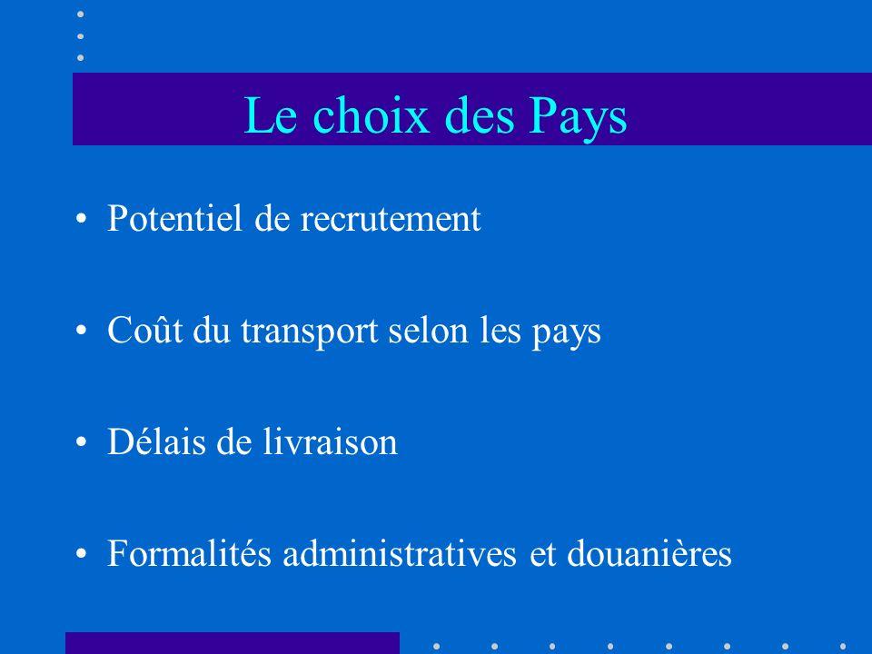 Le choix des Pays Potentiel de recrutement Coût du transport selon les pays Délais de livraison Formalités administratives et douanières
