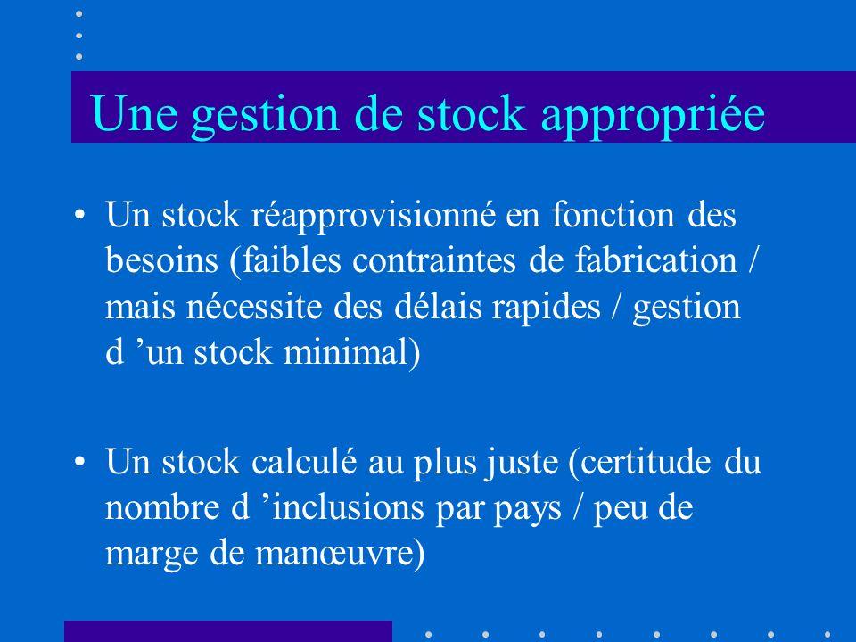 Une gestion de stock appropriée Un stock réapprovisionné en fonction des besoins (faibles contraintes de fabrication / mais nécessite des délais rapid