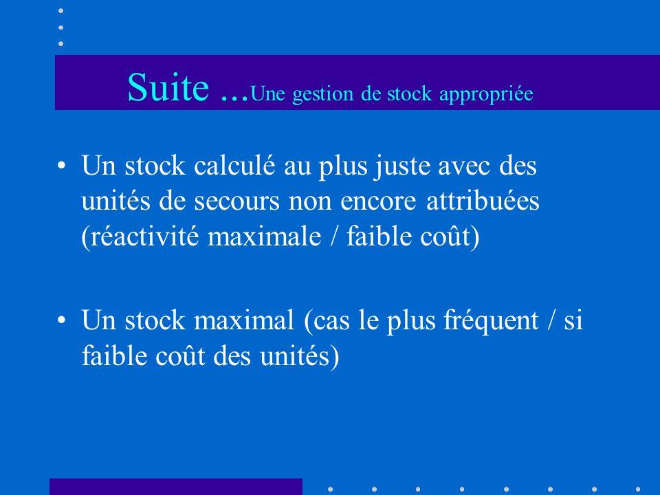 Suite... Une gestion de stock appropriée Un stock calculé au plus juste avec des unités de secours non encore attribuées (réactivité maximale / faible