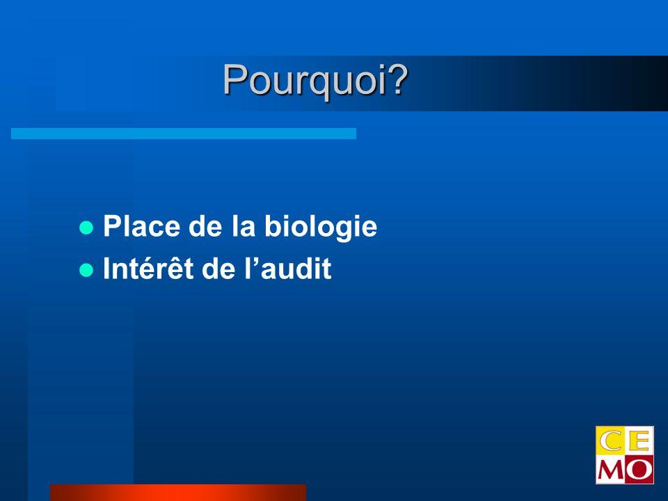 Place de la biologie Intérêt de laudit Pourquoi