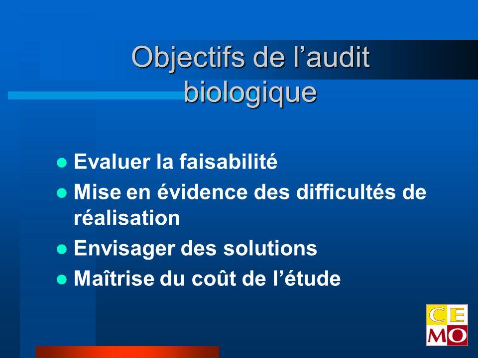 Evaluer la faisabilité Mise en évidence des difficultés de réalisation Envisager des solutions Maîtrise du coût de létude Objectifs de laudit biologique