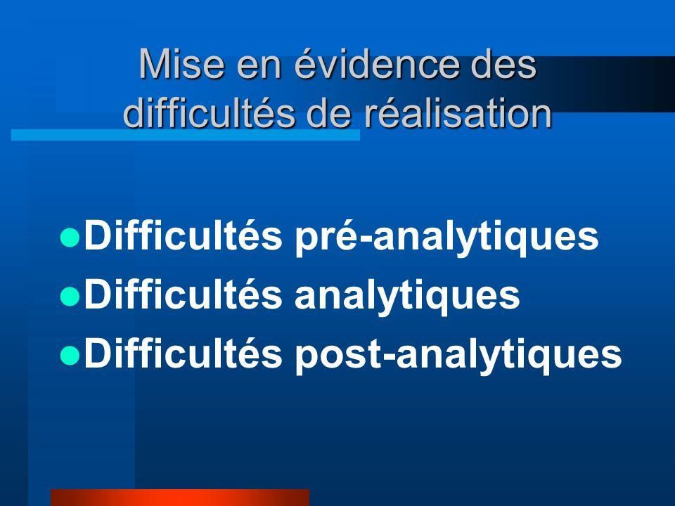 Mise en évidence des difficultés de réalisation Difficultés pré-analytiques Difficultés analytiques Difficultés post-analytiques