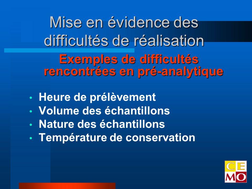 Exemples de difficultés rencontrées en pré-analytique Heure de prélèvement Volume des échantillons Nature des échantillons Température de conservation Mise en évidence des difficultés de réalisation