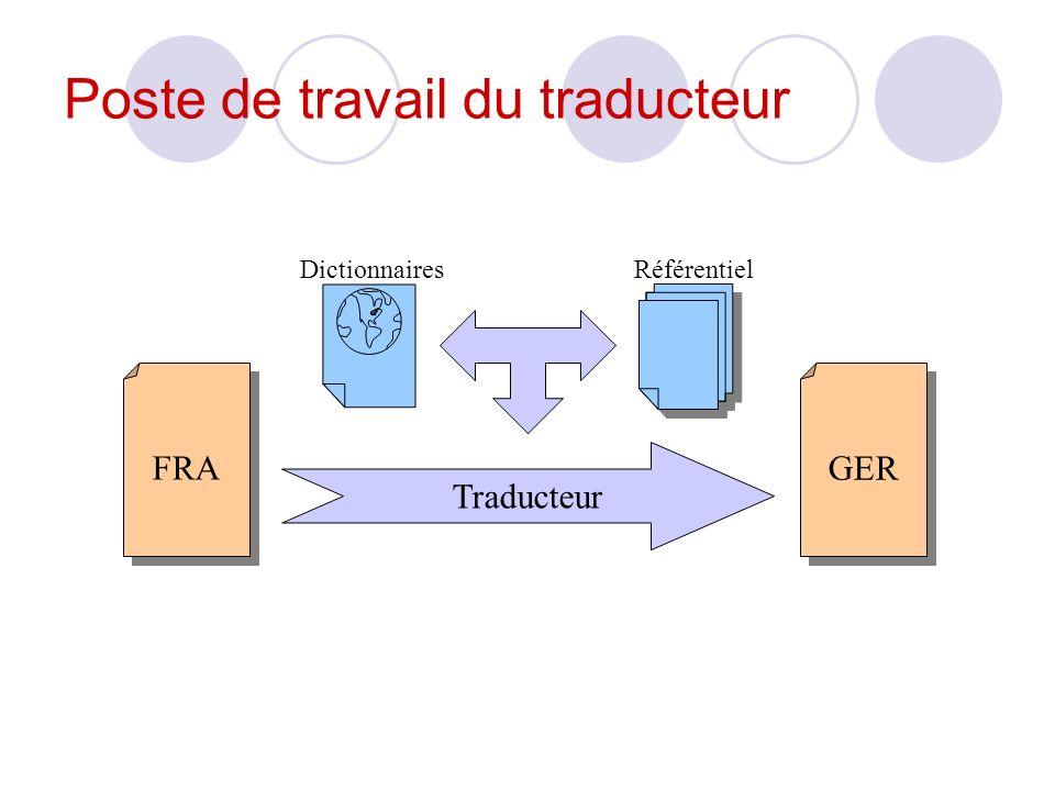 Utilités de la TAO Gestion de la redondance Interne Externe Terminologie intégrée Travail dans un format générique
