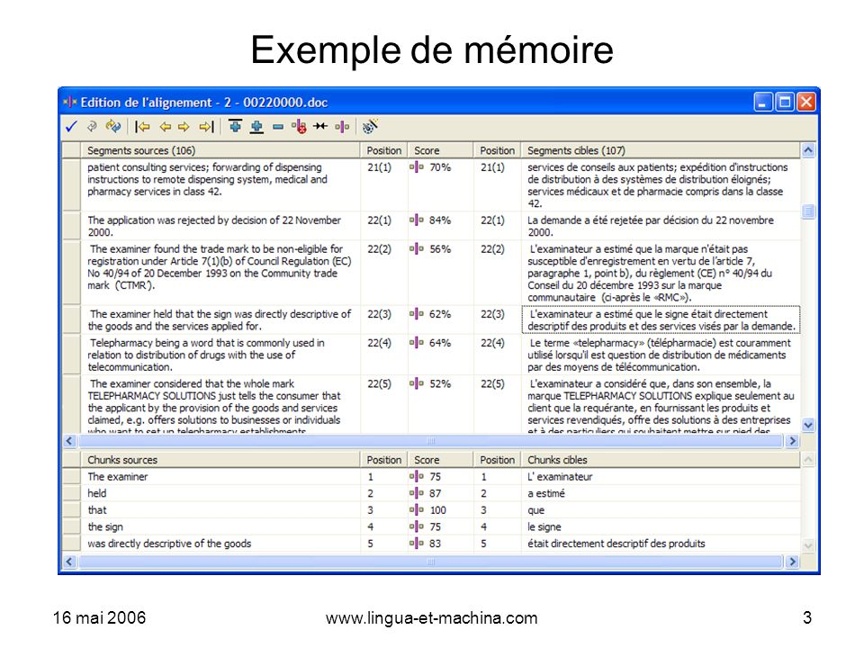 16 mai 2006www.lingua-et-machina.com4 Traduction à laide de Similis Nouveau document à traduire Nouveau document traduit Mémoire D - Traduction avec Similis C - Pré-traduction (Similis)