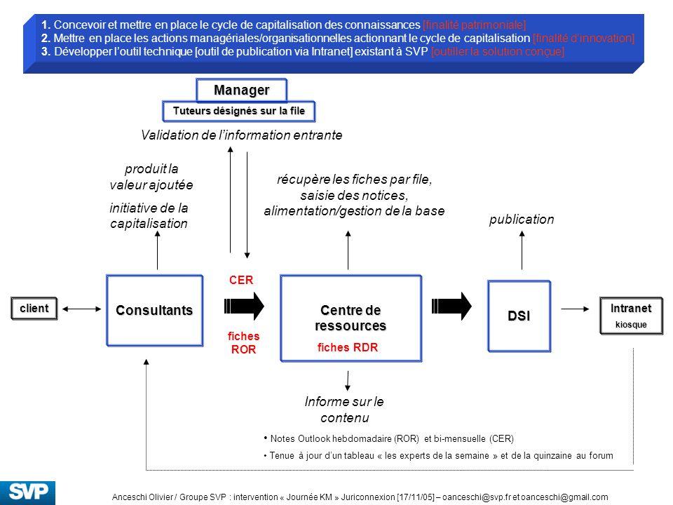 Centre de ressources 1. Concevoir et mettre en place le cycle de capitalisation des connaissances [finalité patrimoniale] 2. Mettre en place les actio