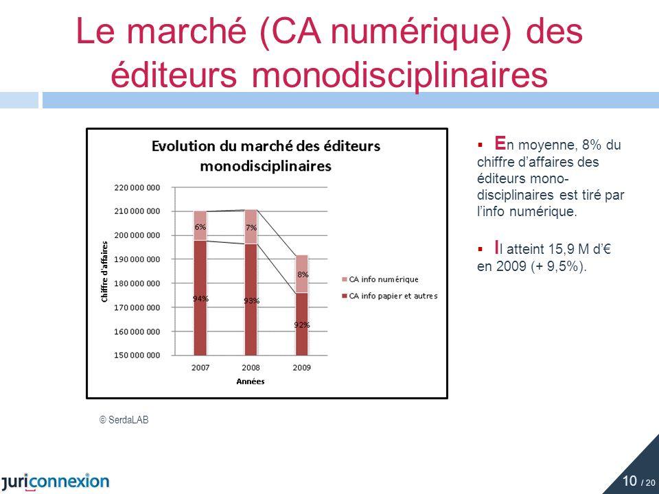 E n moyenne, 8% du chiffre daffaires des éditeurs mono- disciplinaires est tiré par linfo numérique. I l atteint 15,9 M d en 2009 (+ 9,5%). Le marché
