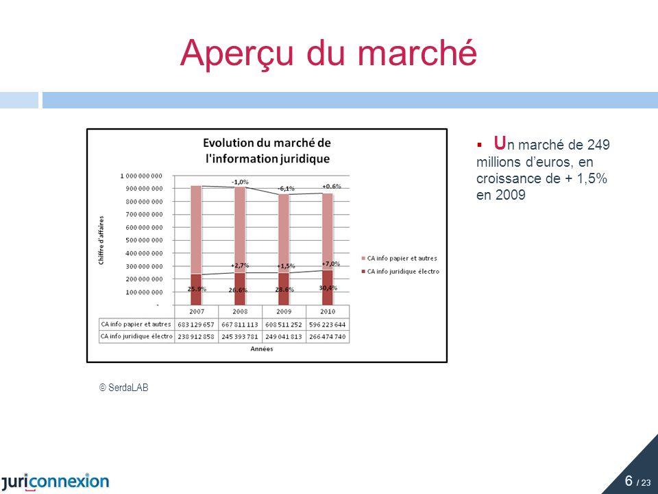 Aperçu du marché U n marché de 249 millions deuros, en croissance de + 1,5% en 2009 © SerdaLAB 6 / 23